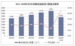 2020年1-8月中国集成电路进口数量、进口金额及进口均价统计