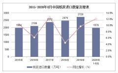 2020年1-8月中国纸浆进口数量、进口金额及进口均价统计