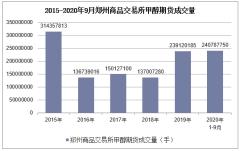 2020年1-9月郑州商品交易所甲醇期货成交量及成交金额统计