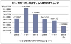 2020年1-9月上海期货交易所螺纹钢期货成交量及成交金额统计