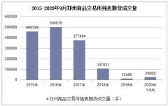 2020年1-9月郑州商品交易所强麦期货成交量及成交金额统计