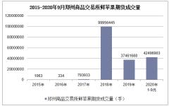 2020年1-9月郑州商品交易所鲜苹果期货成交量及成交金额统计