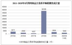 2020年1-9月郑州商品交易所早籼稻期货成交量及成交金额统计
