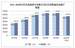 2020年8月东风商用车有限公司汽车用柴油发动机产销量统计分析