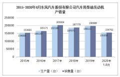 2020年8月东风汽车股份有限公司汽车用柴油发动机产销量统计分析