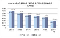 2020年8月庆铃汽车(集团)有限公司汽车用柴油发动机产销量统计分析