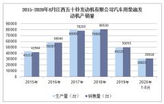 2020年8月江西五十铃发动机有限公司汽车用柴油发动机产销量统计分析