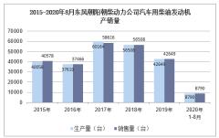 2020年8月东风朝阳朝柴动力公司汽车用柴油发动机产销量统计分析