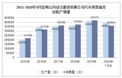 2020年8月昆明云内动力股份有限公司汽车用柴油发动机产销量统计分析