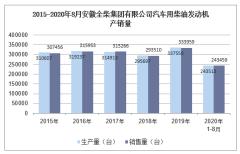 2020年8月安徽全柴集团有限公司汽车用柴油发动机产销量统计分析