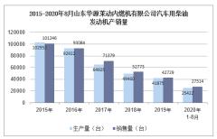 2020年8月山东华源莱动内燃机有限公司汽车用柴油发动机产销量统计分析