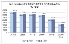 2020年8月南京依维柯汽车有限公司汽车用柴油发动机产销量统计分析