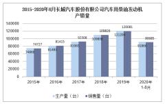 2020年8月长城汽车股份有限公司汽车用柴油发动机产销量统计分析