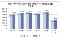 2020年8月江铃汽车股份有限公司汽车用柴油发动机产销量统计分析