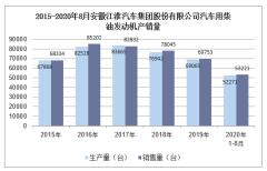 2020年8月安徽江淮汽车集团股份有限公司汽车用柴油发动机产销量统计分析