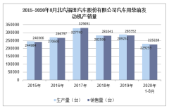 2020年8月北汽福田汽车股份有限公司汽车用柴油发动机产销量统计分析