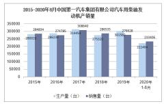 2020年8月中国第一汽车集团有限公司汽车用柴油发动机产销量统计分析
