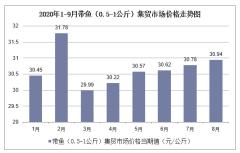 2020年1-9月带鱼(0.5-1公斤)集贸市场价格走势及增速分析