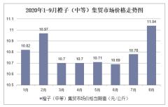 2020年1-9月橙子(中等)集贸市场价格走势及增速分析