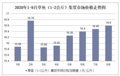 2020年1-9月草鱼(1-2公斤)集贸市场价格走势及增速分析