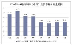 2020年1-9月西红柿(中等)集贸市场价格走势及增速分析