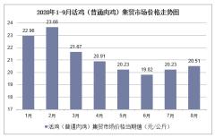 2020年1-9月活鸡(普通肉鸡)集贸市场价格走势及增速分析