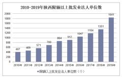 2010-2019年陕西限额以上批发业法人单位数、就业人数、销售库存额及资产负债情况统计