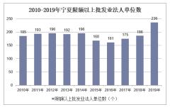 2010-2019年宁夏限额以上批发业法人单位数、就业人数、销售库存额及资产负债情况统计
