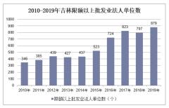 2010-2019年吉林限额以上批发业法人单位数、就业人数、销售库存额及资产负债情况统计