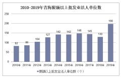 2010-2019年青海限额以上批发业法人单位数、就业人数、销售库存额及资产负债情况统计