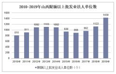 2010-2019年山西限额以上批发业法人单位数、就业人数、销售库存额及资产负债情况统计