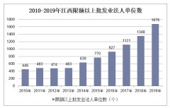 2010-2019年江西限额以上批发业法人单位数、就业人数、销售库存额及资产负债情况统计