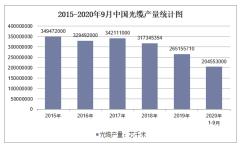 2020年1-9月中国光缆产量及增速统计
