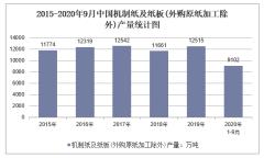 2020年1-9月中国机制纸及纸板(外购原纸加工除外)产量及增速统计