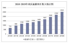 2010-2019年重庆旅游外汇收入和接待入境过夜人数情况统计
