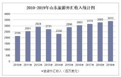 2010-2019年山东旅游外汇收入和接待入境过夜人数情况统计