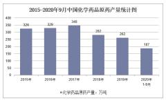 2020年1-9月中国化学药品原药产量及增速统计