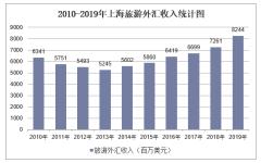 2010-2019年上海旅游外汇收入和接待入境过夜人数情况统计