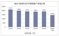 2020年1-9月中国原油产量及增速统计