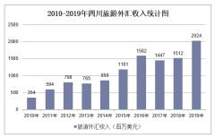 2010-2019年四川旅游外汇收入和接待入境过夜人数情况统计