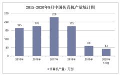 2020年1-9月中国传真机产量及增速统计