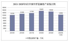 2020年1-9月中国中厚宽钢带产量及增速统计