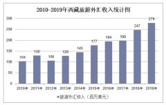 2010-2019年西藏旅游外汇收入和接待入境过夜人数情况统计