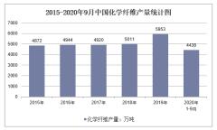 2020年1-9月中国化学纤维产量及增速统计