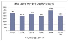 2020年1-9月中国中空玻璃产量及增速统计