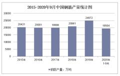 2020年1-9月中国钢筋产量及增速统计