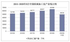 2020年1-9月中国原油加工量产量及增速统计