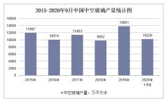 2020年1-9月中国中型拖拉机产量及增速统计