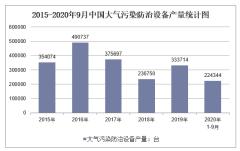 2020年1-9月中国大气污染防治设备产量及增速统计