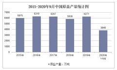 2020年1-9月中国原盐产量及增速统计